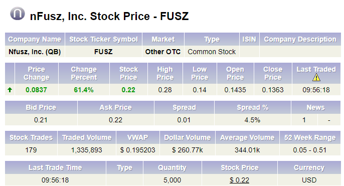 Stocks Worth Watching Update Nfusz Ceo Money From Wfn1