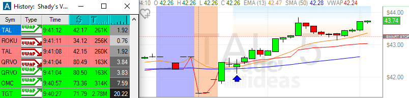 Vwap And Ema