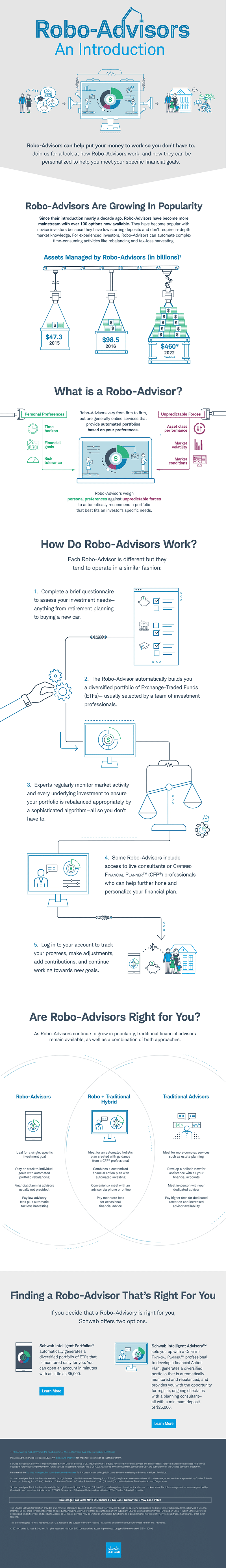 An Introduction to Robo-Advisors