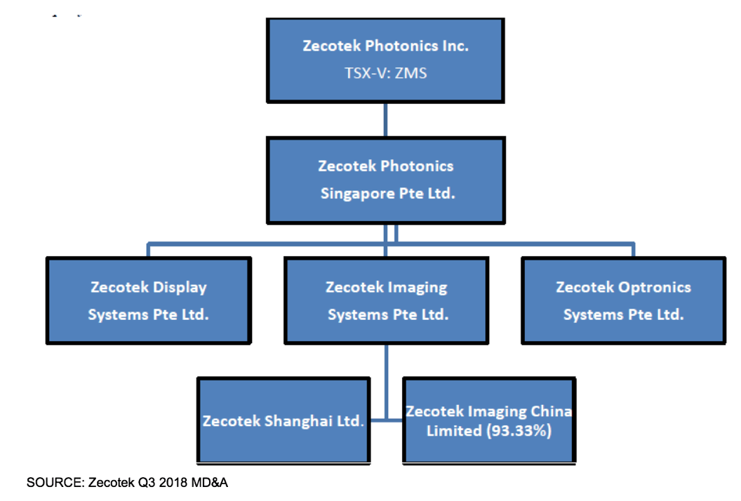 ZMS.V: China-Based Production Gearing Up. Will Order Fulfillment and Revenue Finally Ramp?