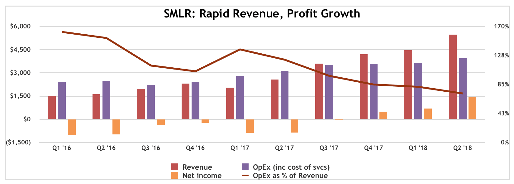 SMLR: Phenomenal Q2, Further Validates Business Model. $25 PT Could Still Be Conservative