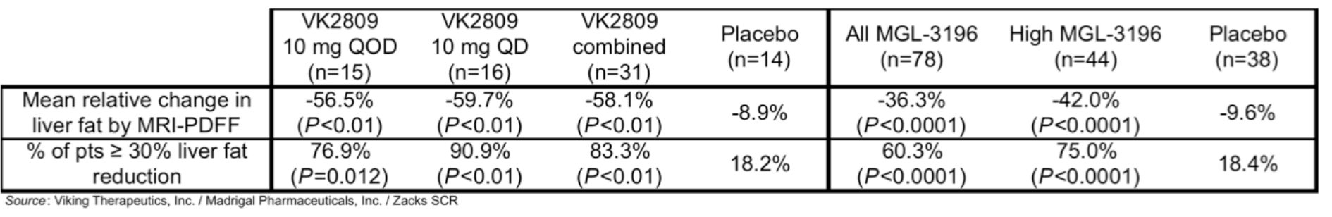 Vktx Positive Results For Phase 2 Study Of Vk2809 In Nafld Ceo