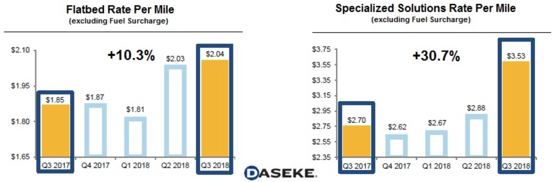 DSKE: Daseke reports 3rd quarter results; revenues above expectations; earnings disappoint; stock weakness overdone