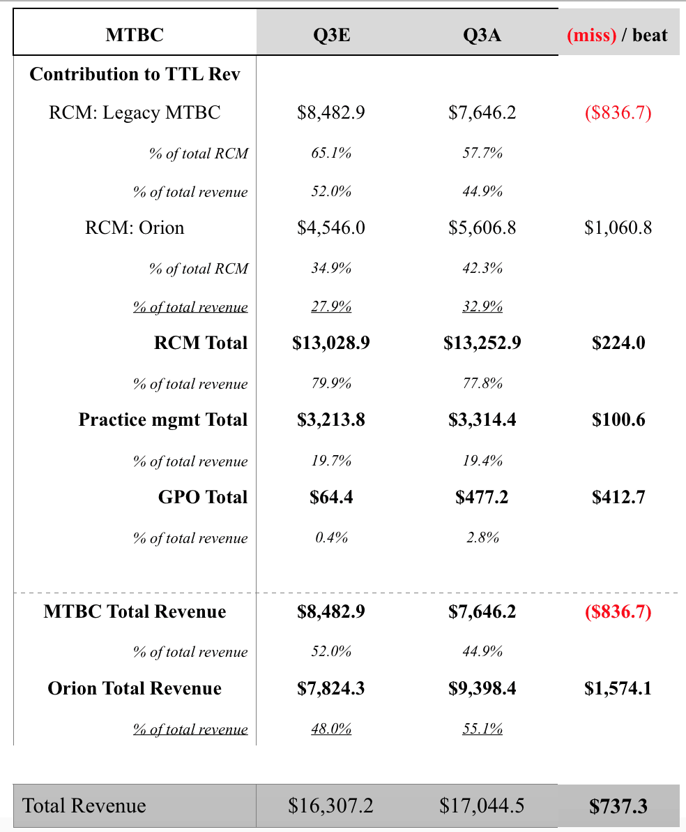 MTBC: Q3 Update: Orion Doubles MTBC s Revenue, Already Generating Positive Adj EBITDA