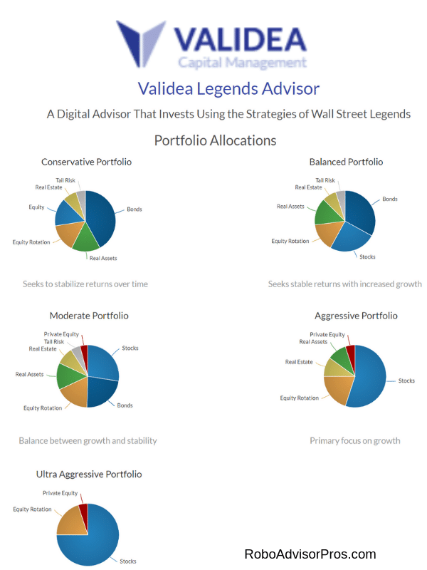 Validea Legends Robo-Advisor Review