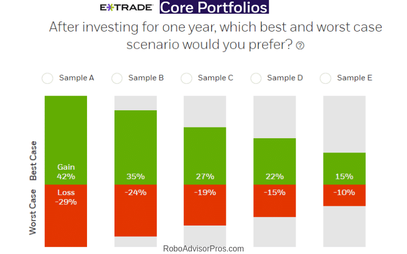 E*TRADE best and worst case investing scenarios
