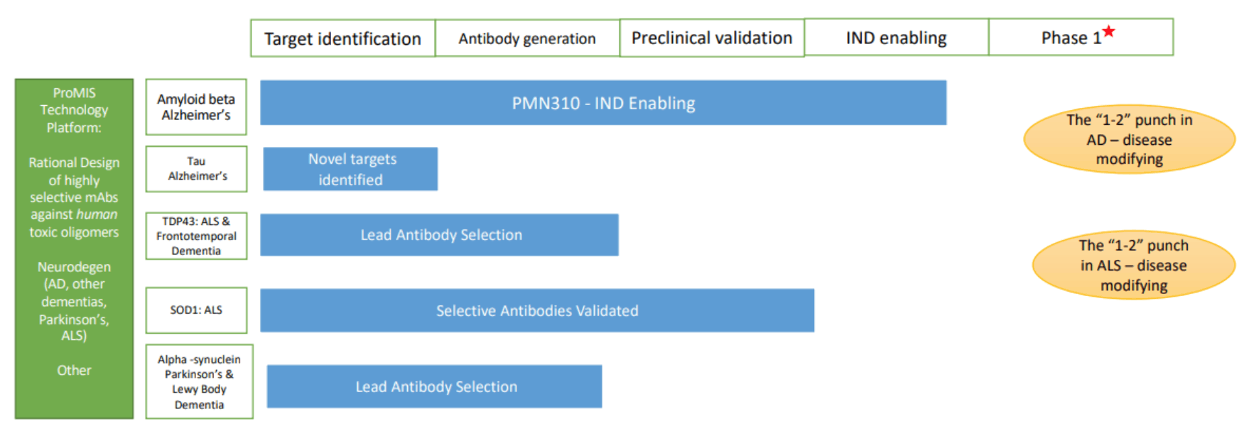PMN.TO: Advances on Multiple Targets in AD & PD
